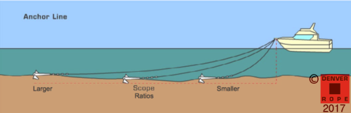 Anchor Rode Anchor Line chain length