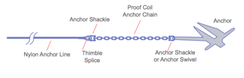 Anchor Line Assembly Diagram