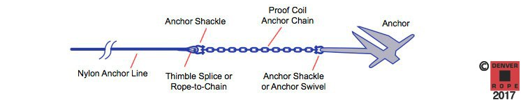 Houseboat lines anchor line diagram