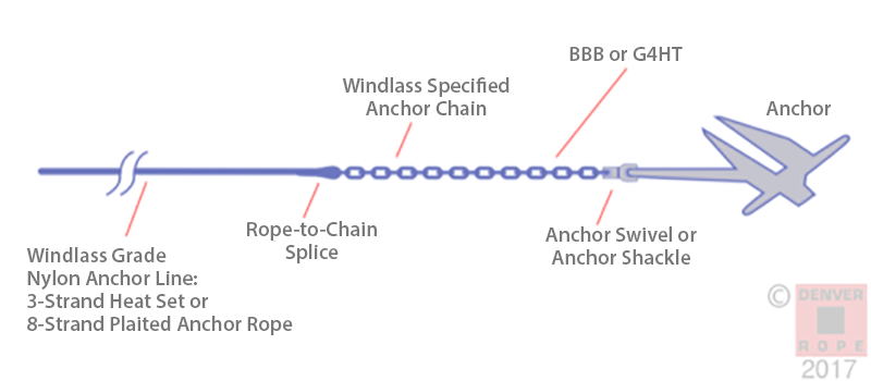 CUSTOM BOAT LINES Anchor Rode Diagram