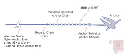 Anchor Rode Diagram