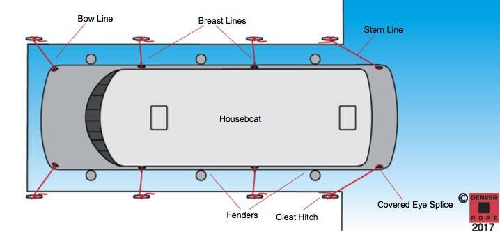 houseboat lines houseboat slip dock lines houseboat mooring lines diagram custom order