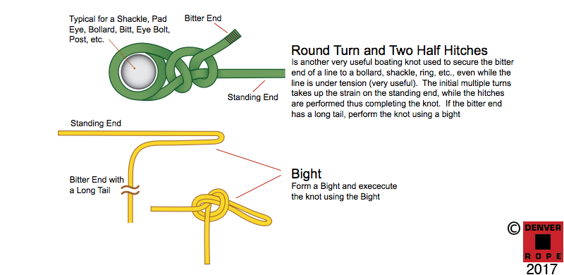 Long Distance Towing >> Boat Line Definitions & Marine Application Guide - Custom Color Ropes - Denver Rope