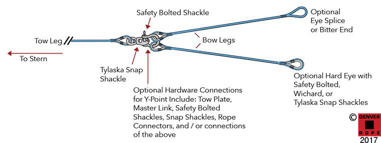 Tow Lines & Recovery RopesTow Bridles yy tow diagram custom rope