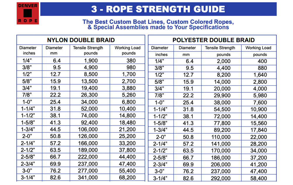 ROPE STRENGTH GUIDE