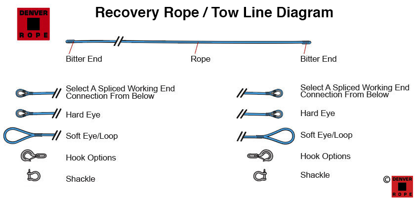 Tow Lines & Recovery Ropes Recovery Rope Diagram